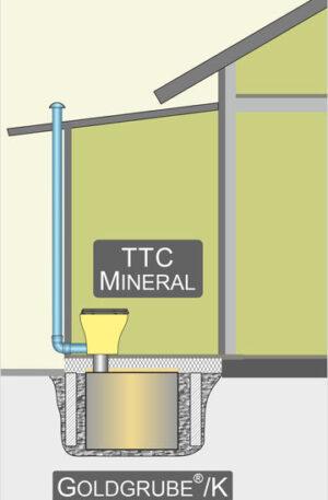 Trocken-Trenntoilette - Einbau in Toilettenanbau, Lastabtrag über Punkt- oder Streifenfundamente