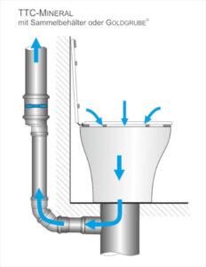 Entlüftung Trocken-Trenntoilette - Grundprinzip - Dry toilet with urine separation - ventilation