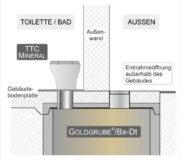 GOLDGRUBE aus Beton mit Deckelplatte teilbetoniert in Gebäudebodenplatte integriert