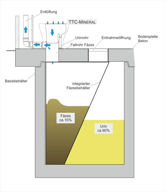Goldgrube: zweikammer-Zisterne. Kein Wasser, kein Abwasser, keine Chemikalien, keine Einstreu