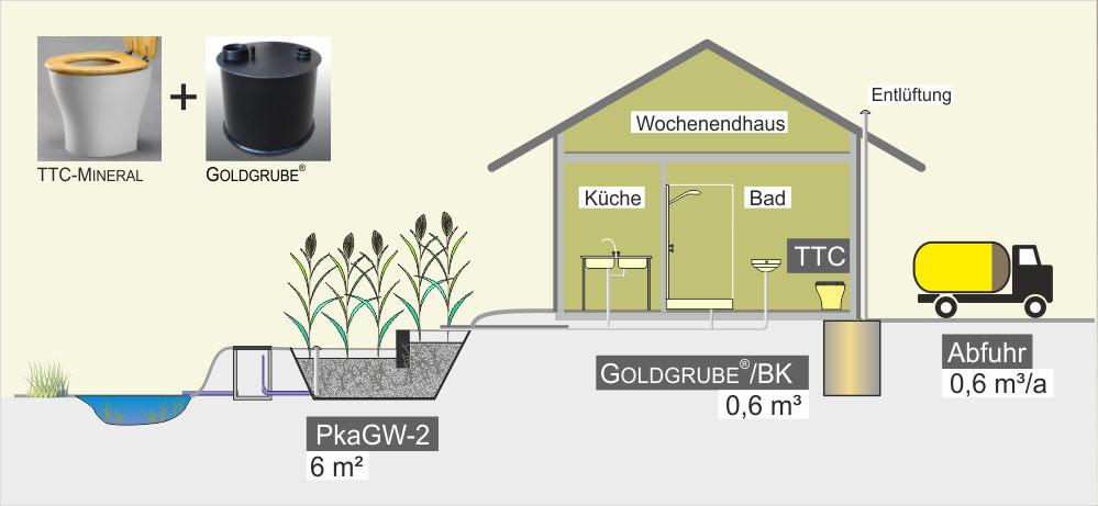 Trenn-Toilette mit GOLDGRUBE - Gebäudeneubau mit Bodenplatte