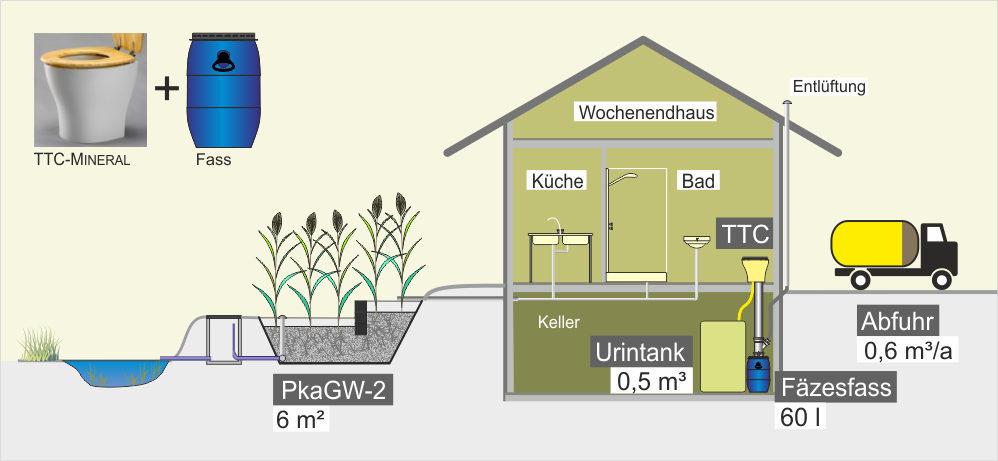 Trenn-Toilette mit Sammelbehälter – Gebäude mit Keller – Beispiel Wochenendhaus