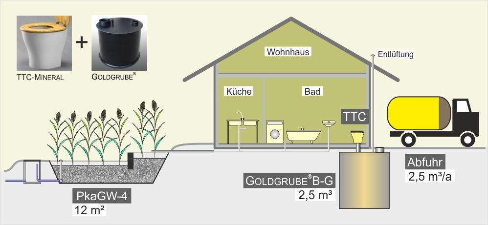 Trenn-Toilette und Goldgrube im Wohnhaus - Beispiel