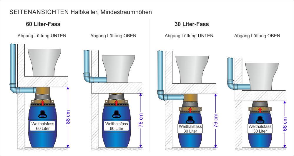 Trocken-Trenntoilette und Bausatz - Installation Halbkeller
