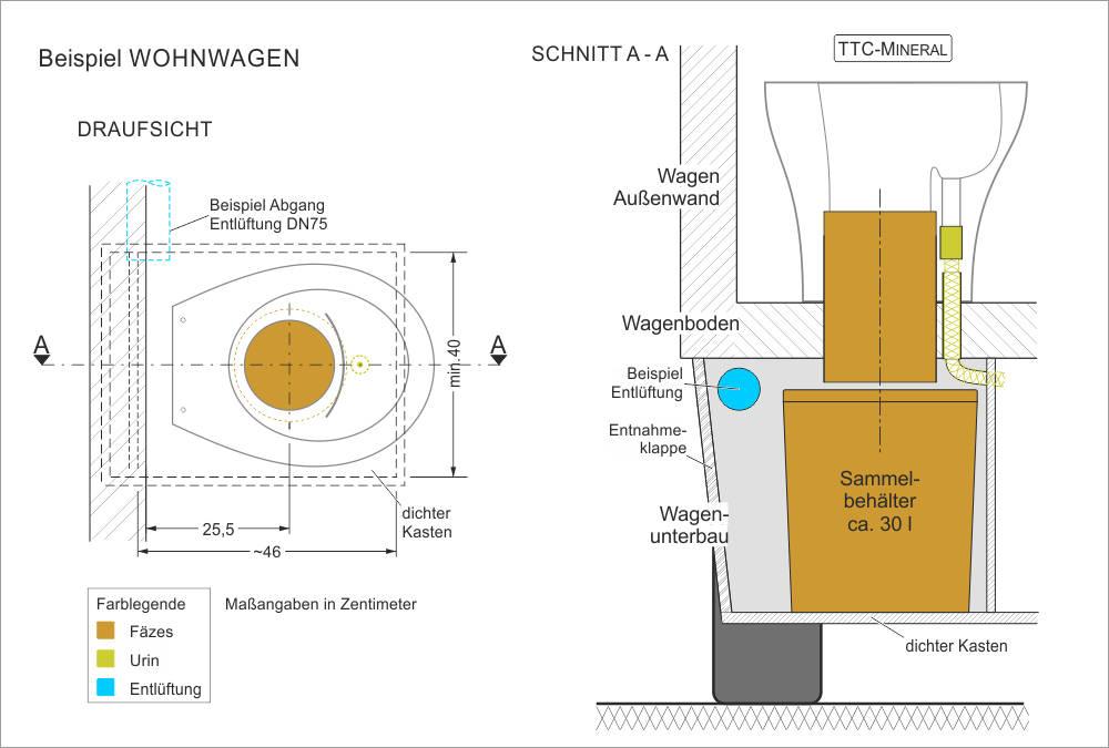 Trocken-Trenntoilette und Bausatz - Wohnwagen