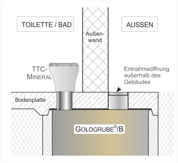Trocken-Trenntoilette - Beispiel: GOLDGRUBE unter einem Wohnhaus