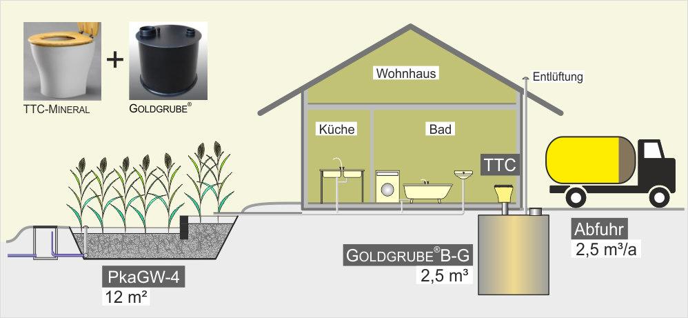 Trocken-Trenntoilette mit GOLDGRUBE® und Bodenplatte - Wohnhaus,  Gebäudeneubau