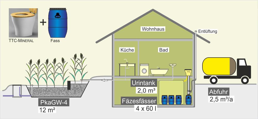 Trocken-Trenntoilette mit Sammelbehälter - Wohnhaus mit Keller