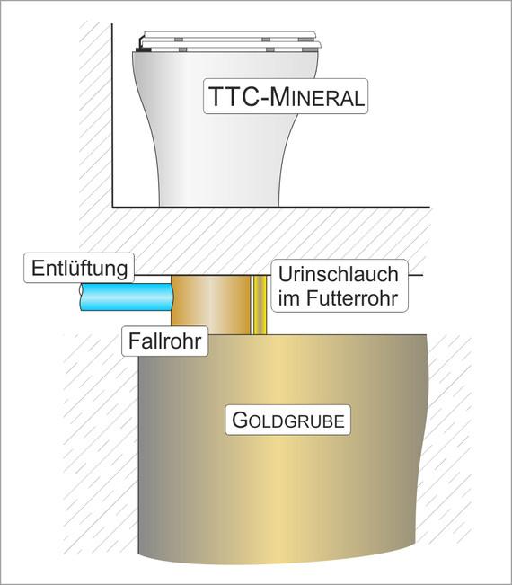Trocken-Trenntoilette und Goldgrube - Funktionsweise