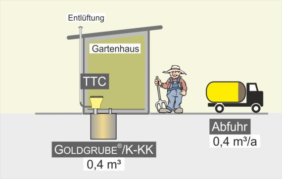 Trocken-Trenntoilette und Goldgrube - Gartenhaus