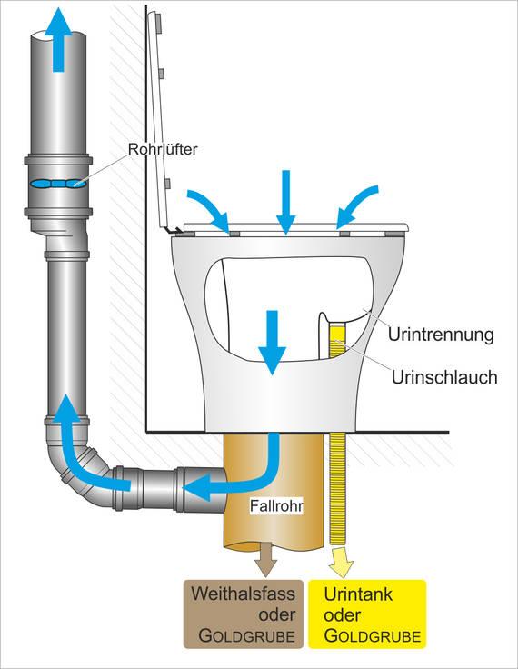 Trocken-Trenntoilette - Details Ableitungen und Rohrlüfter