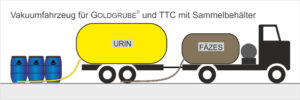 Wartung Trocken-Trenntoilette mit Goldgrube oder Sammelbehälter - Entleerung durch Vakuumfahrzeug